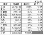 業種別投資実績 18年12月.png